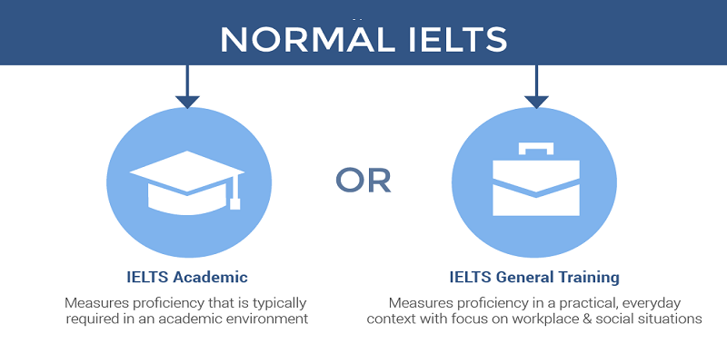 Two major types of IELTS Test - IELTS academic & IELTS general training
